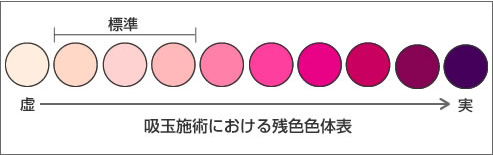 残色色体表